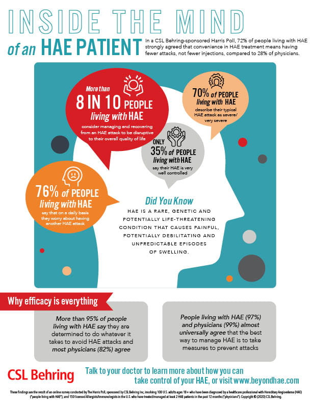 Harris Poll HAE Patients and HCPs
