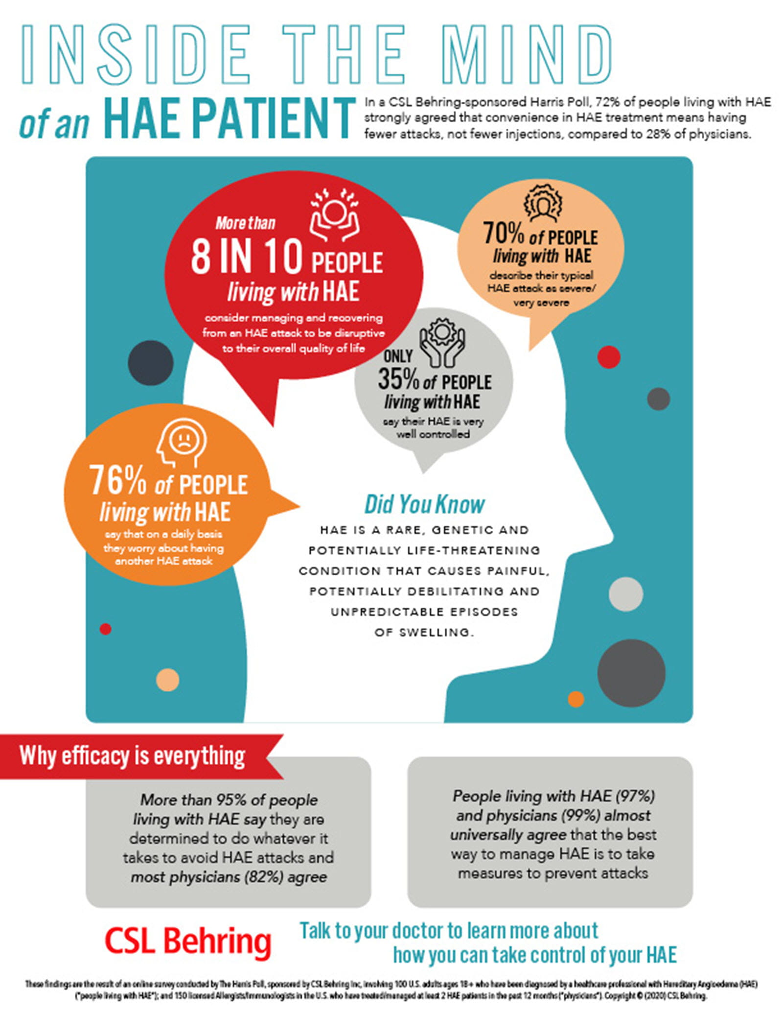 Infographic that says only 35% of HAE patients say their attacks are well controlled