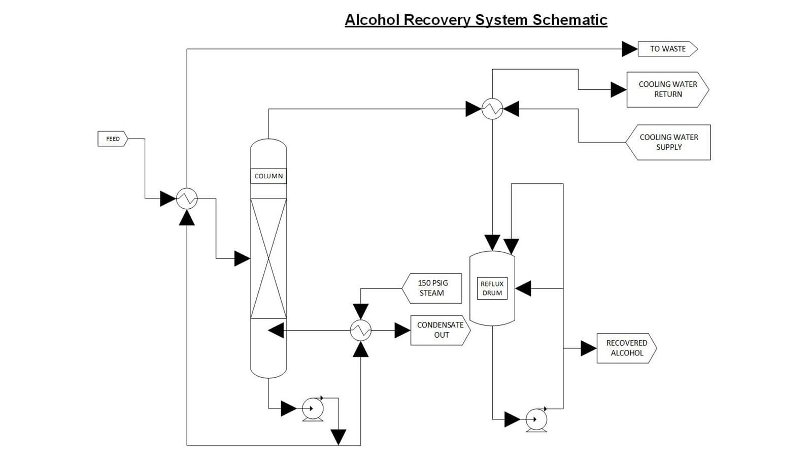 Schematic drawing of an alcohol recovery system in maufacturing