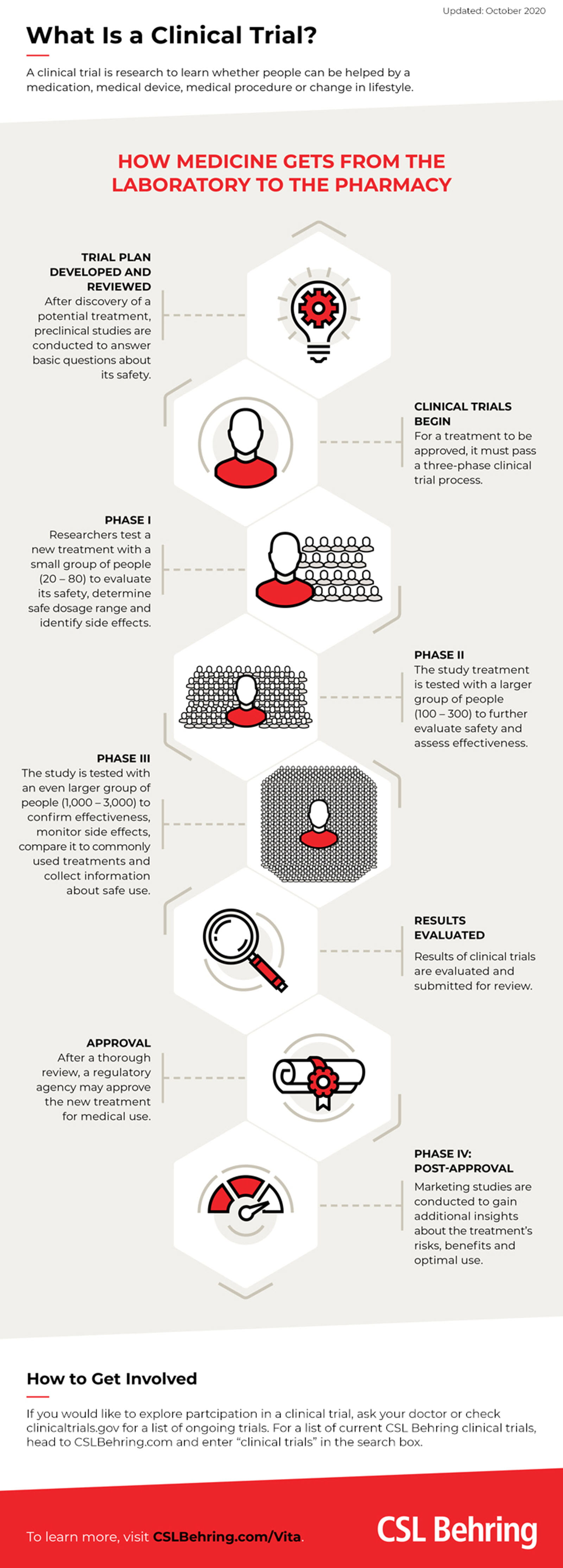 Infographic on biotechnology clinical trials