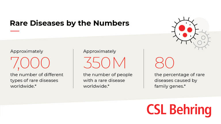 Global biotech leader CSL Behring's infographic on rare diseases