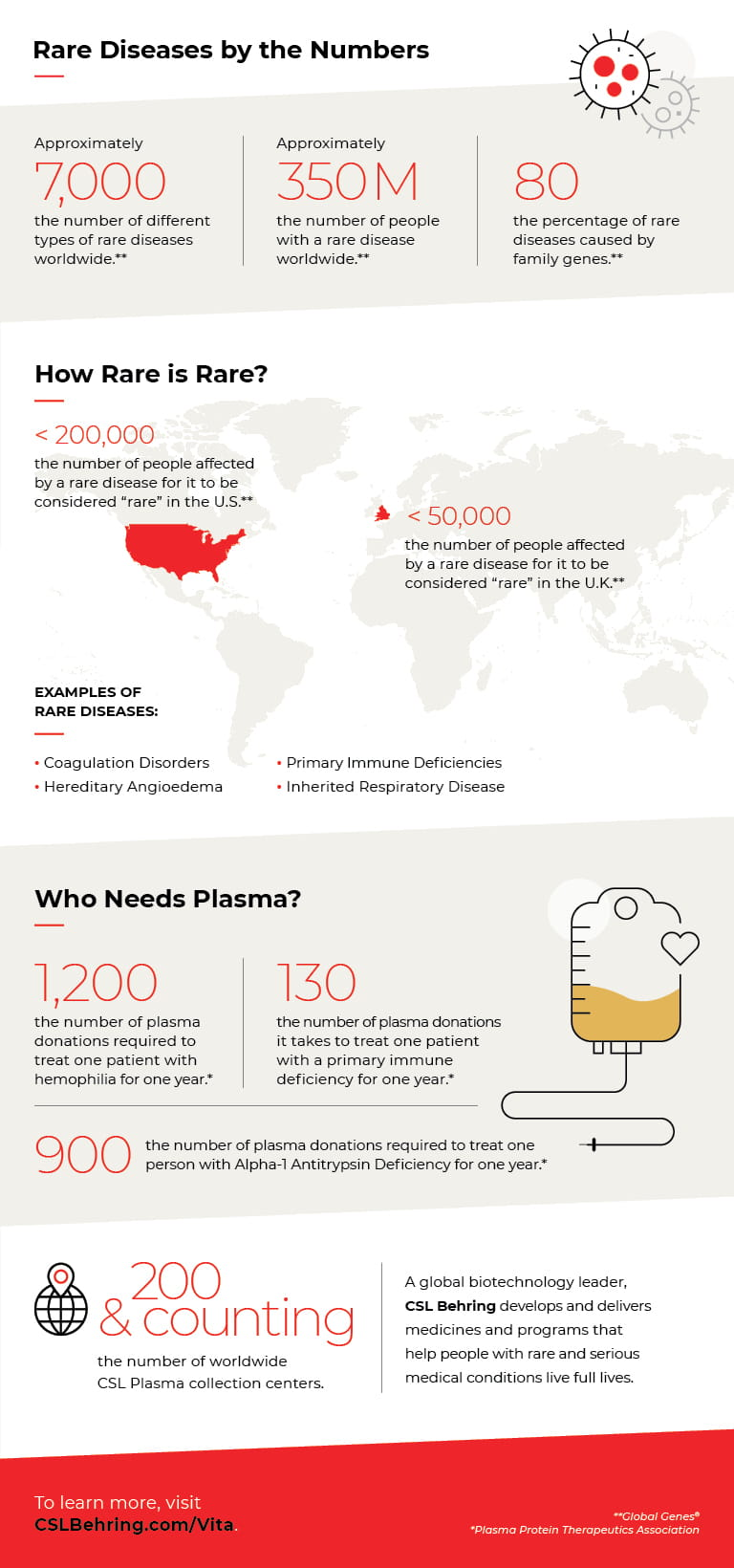 Infographic - Rare Diseases by the Numbers