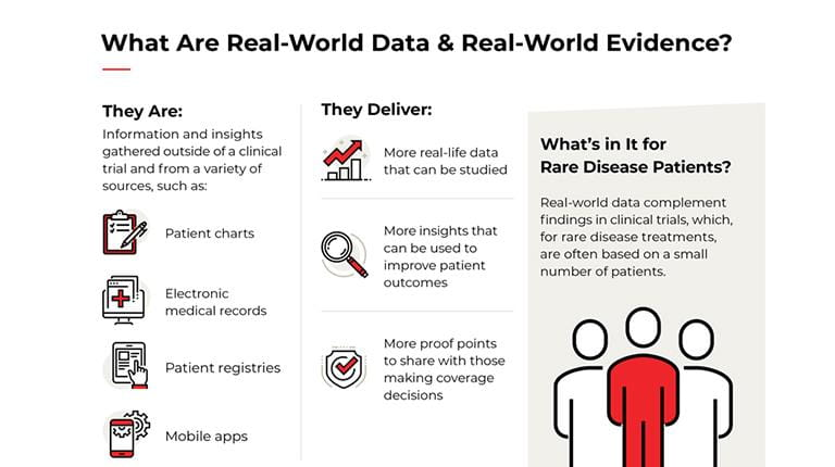 Infographic on Real World Evidence from CSL Behring