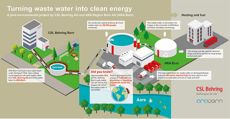 Infographic on CSL Behring's wastewater plan for its Bern, Switzerland, manufacturing site