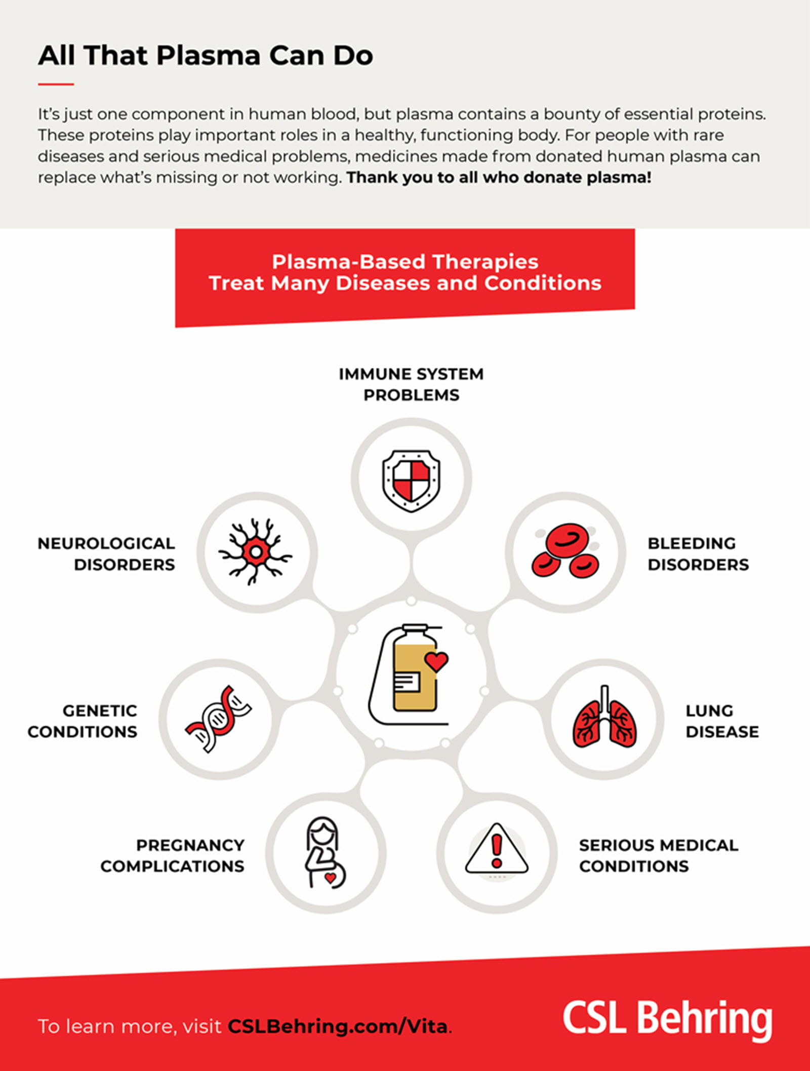 All That Plasma Can Do infographic showing its medical uses