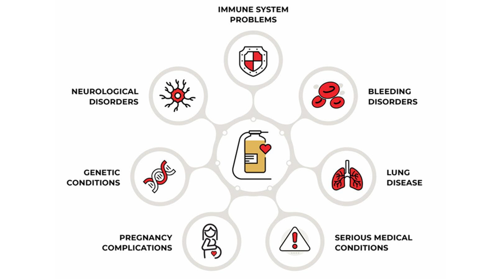 portion of infographic showing that plasma is used for multiple health problems, including immune system problems
