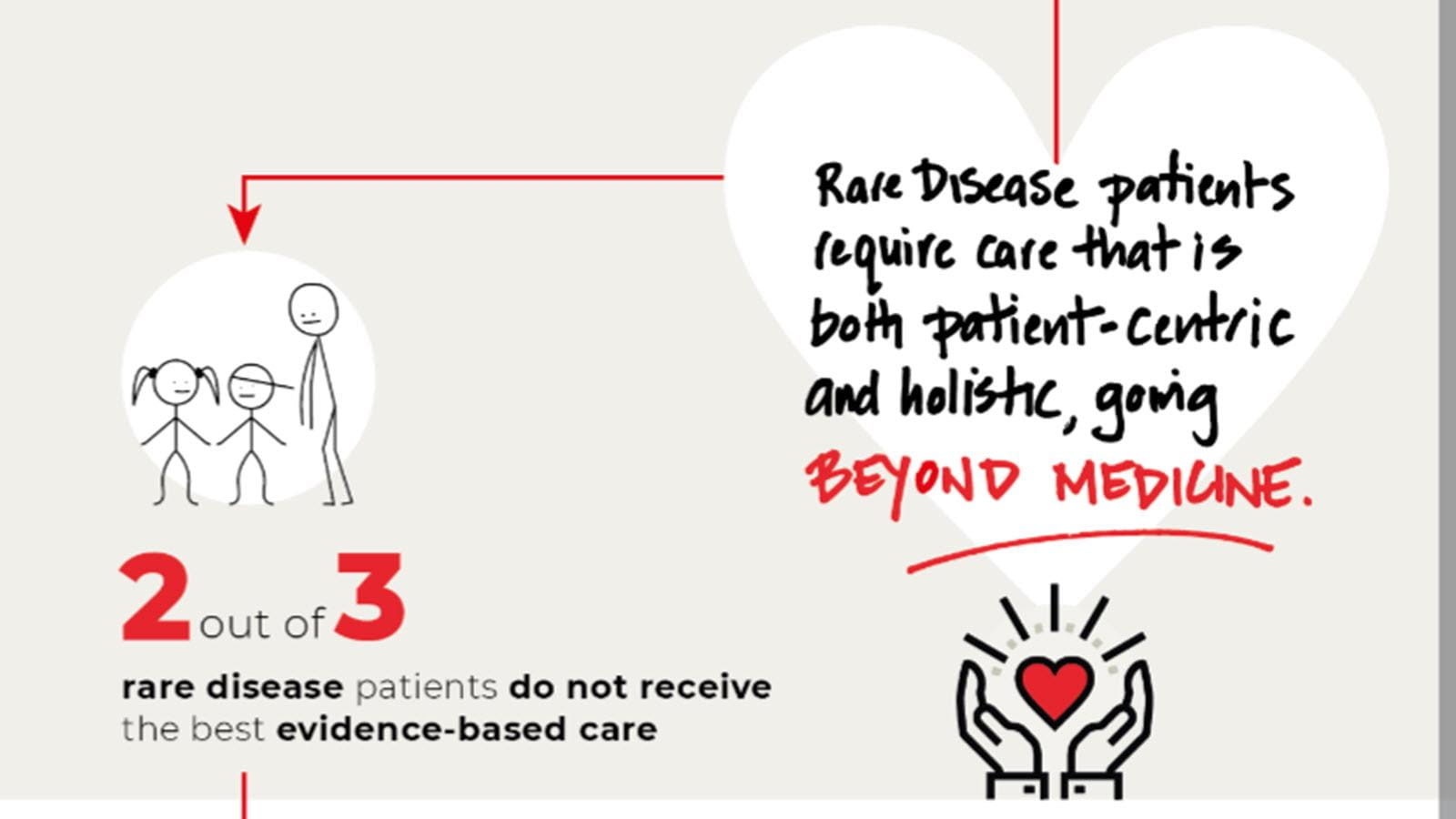 2 out of 3 rare disease patients don't get the best, evidence-based care in Asia-PAC