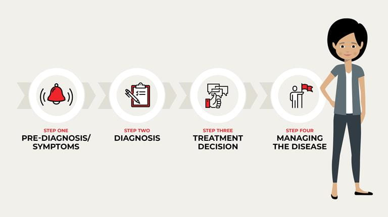 Patient experience steps