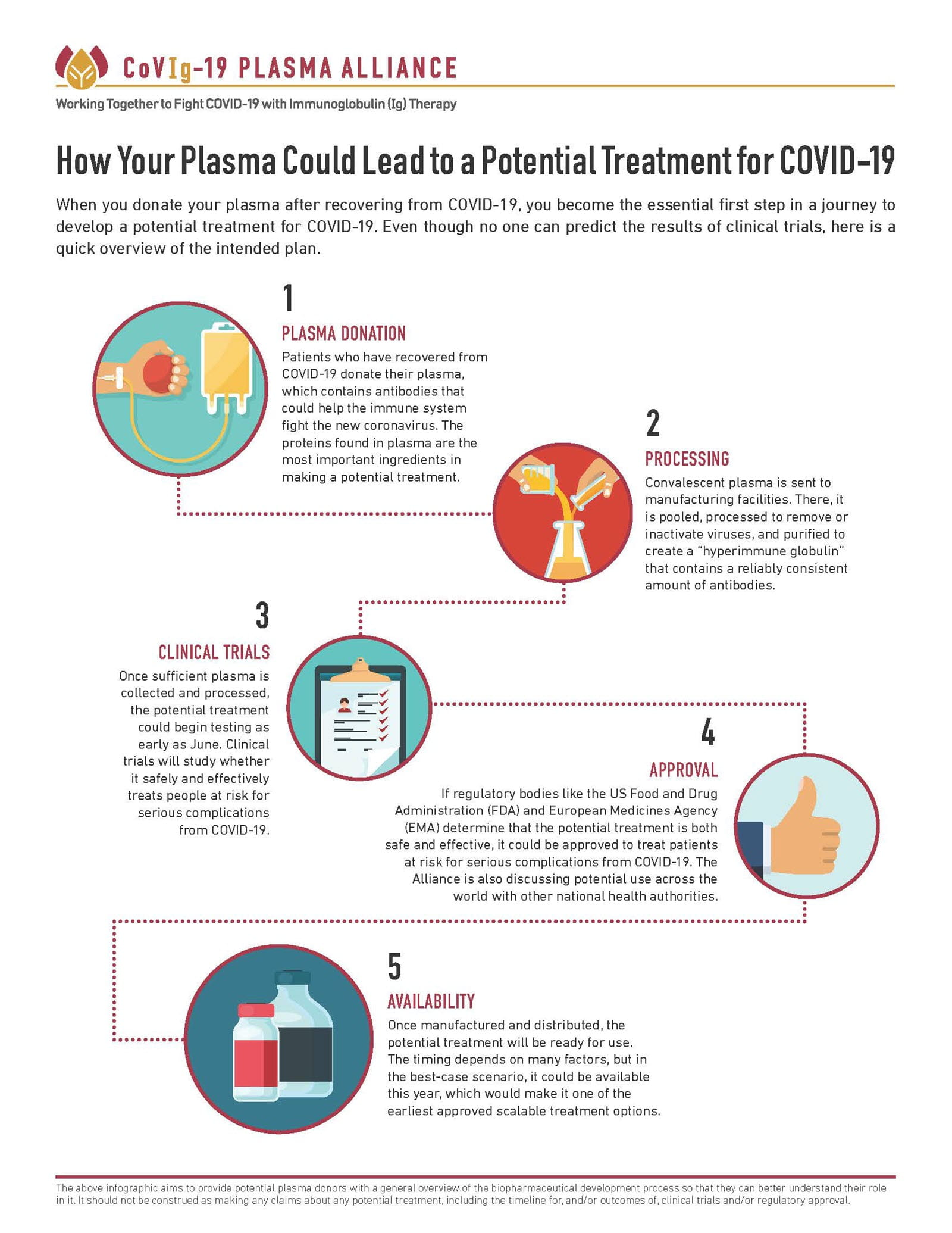 5 steps to developing a potential hyperimmune treatment